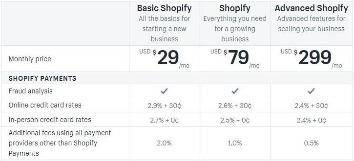 外贸B2C商城建站系统,选择WordPress, Shopify, Magento还是Opencart?