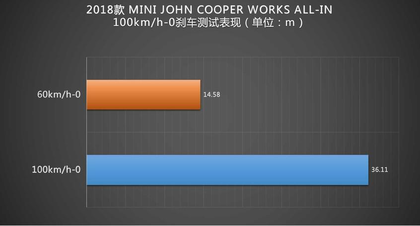 这一次,我们不谈性价比 测试MINI JCW