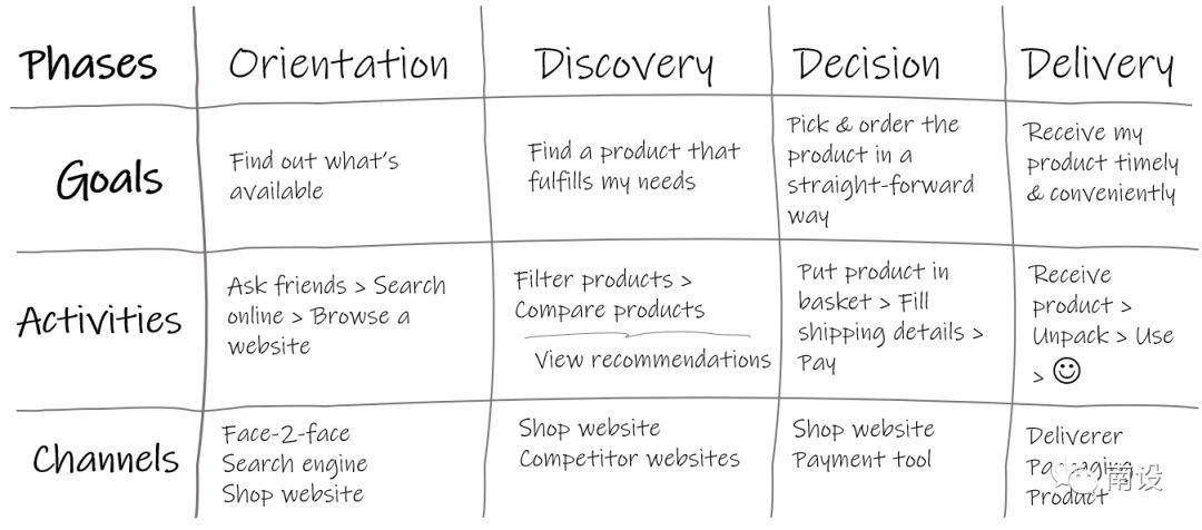4个步骤,完成用户体验设计