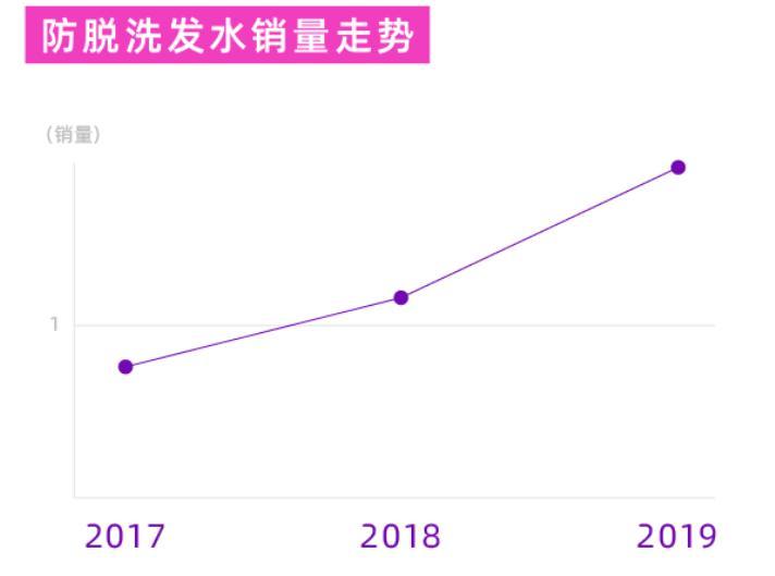 淘宝情绪报告:脱发青年一年花20亿买防脱洗发水,上海人防脱最认真