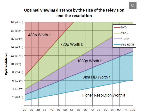 上市一年即腰斩!液晶电视买多大最划算