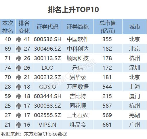 总市值大涨40%!2019中国互联网上市公司百强揭晓(附榜单)