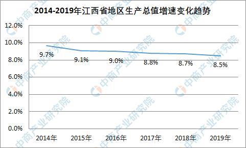 2019年江西省生产总值统计及2020年发展主要预期目标:GDP预期增长8%