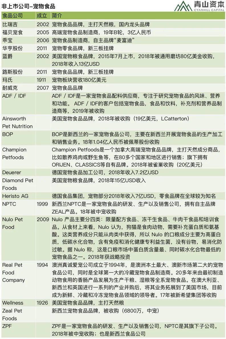 超过2000亿的中国宠物市场什么样?