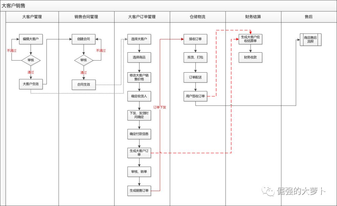详解大客户管理的流程与主要模块