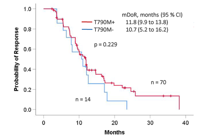 奥希替尼治疗19外显子缺失和L858R突变NSCLC,哪种突变疗效更佳?| 药物新发现