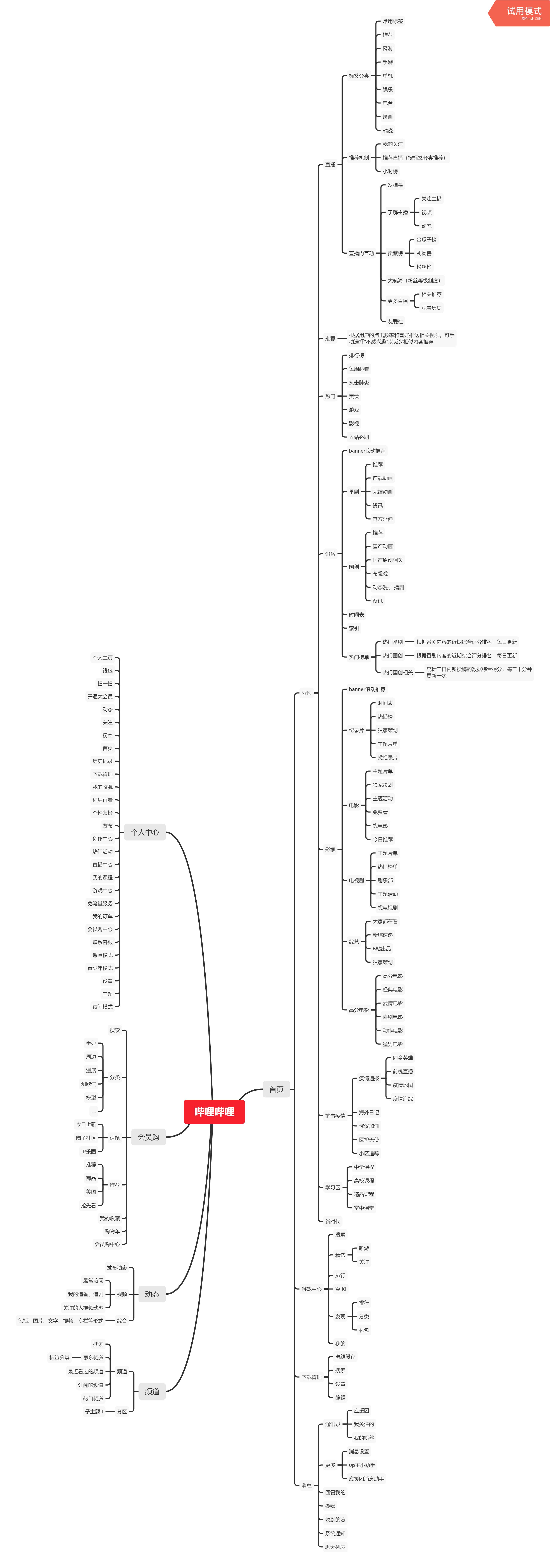 哔哩哔哩:用户运营策略分析报告
