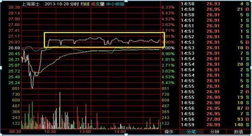 中国股市:换手率是什么?如何通过换手率来看股票涨跌?不懂的股民请不要炒股
