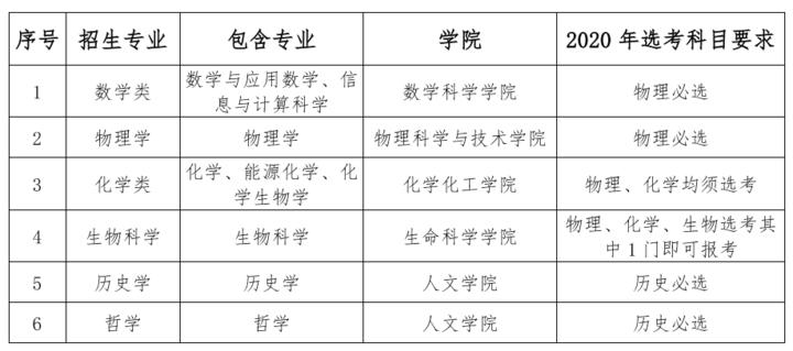 厦门大学2020年强基计划招生简章公布!6个专业招12人