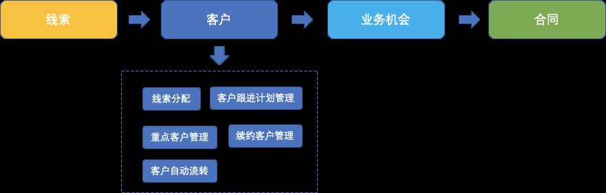 """如何搭建以""""业务""""为中心的 CRM 系统?"""