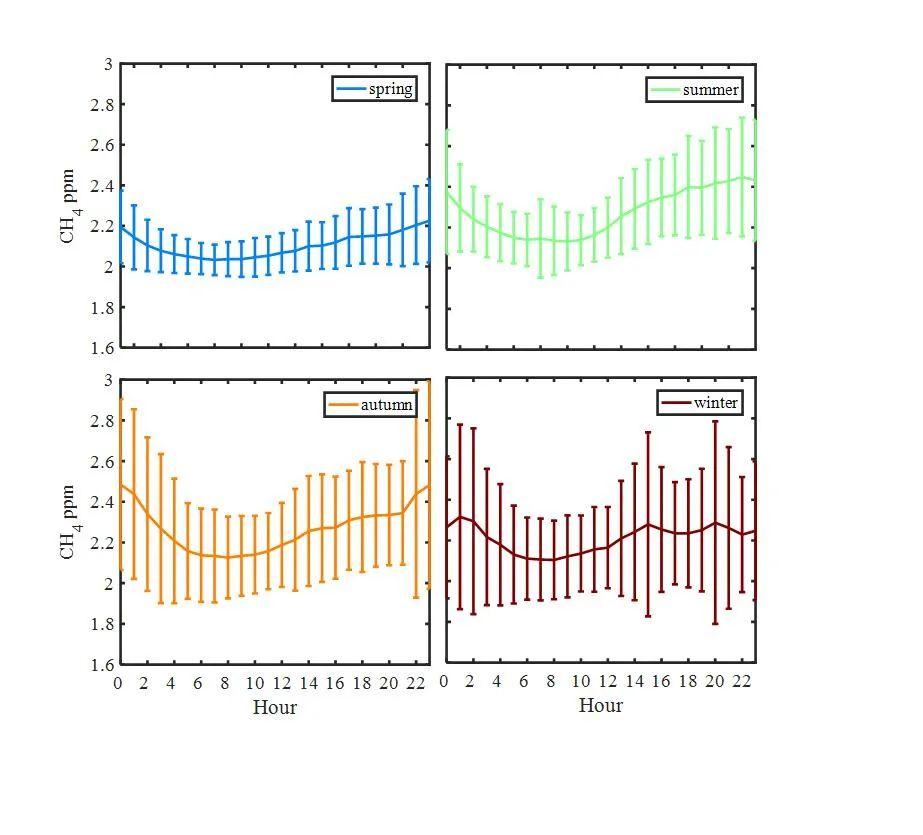 甲烷观测:千万里,追寻着你丨大气悟理