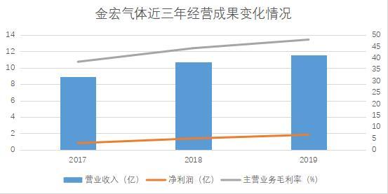 金宏气体:工业特种气体国产化推行者 错位竞争战略定位成效显著|产业新股