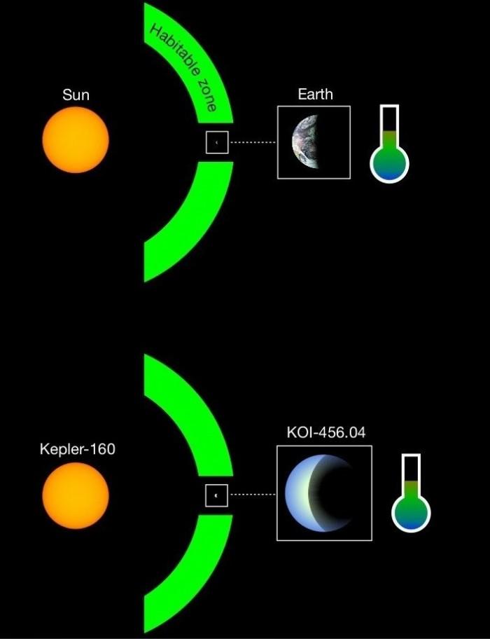 科学家发现目前最类似日地系统的开普勒-160和KOI-456.04-第2张图片-IT新视野