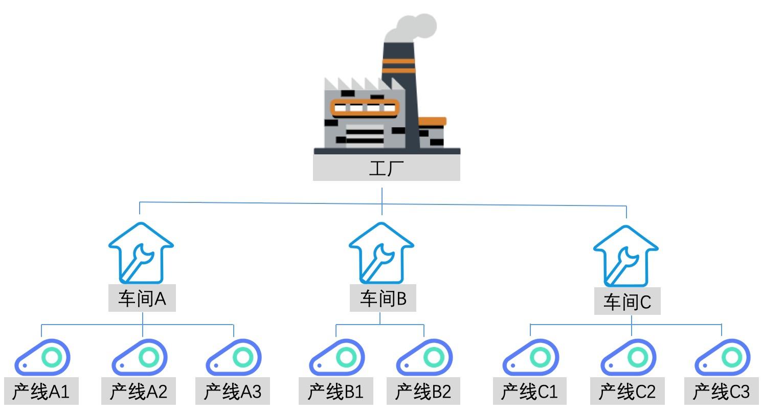 MES系統及制造流程分析
