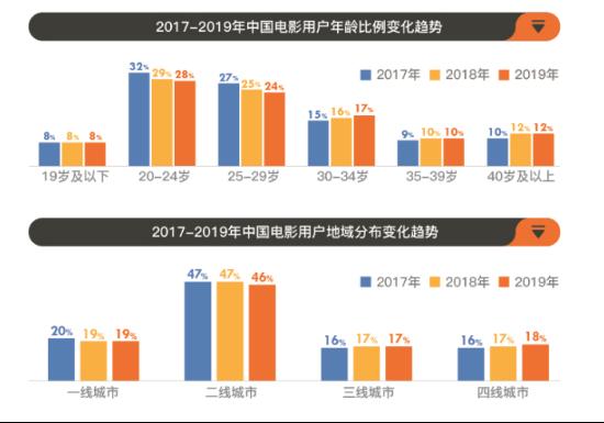 中国影视行业年度报告:复苏非难事,医疗军旅题材受欢迎