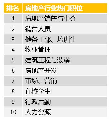 大数据破解招聘行情:最火热的就业市场不在北京上海