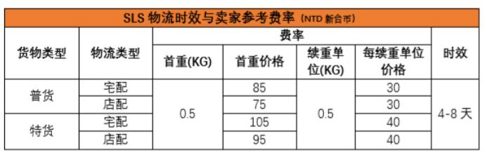 Shopee台湾站定价公式