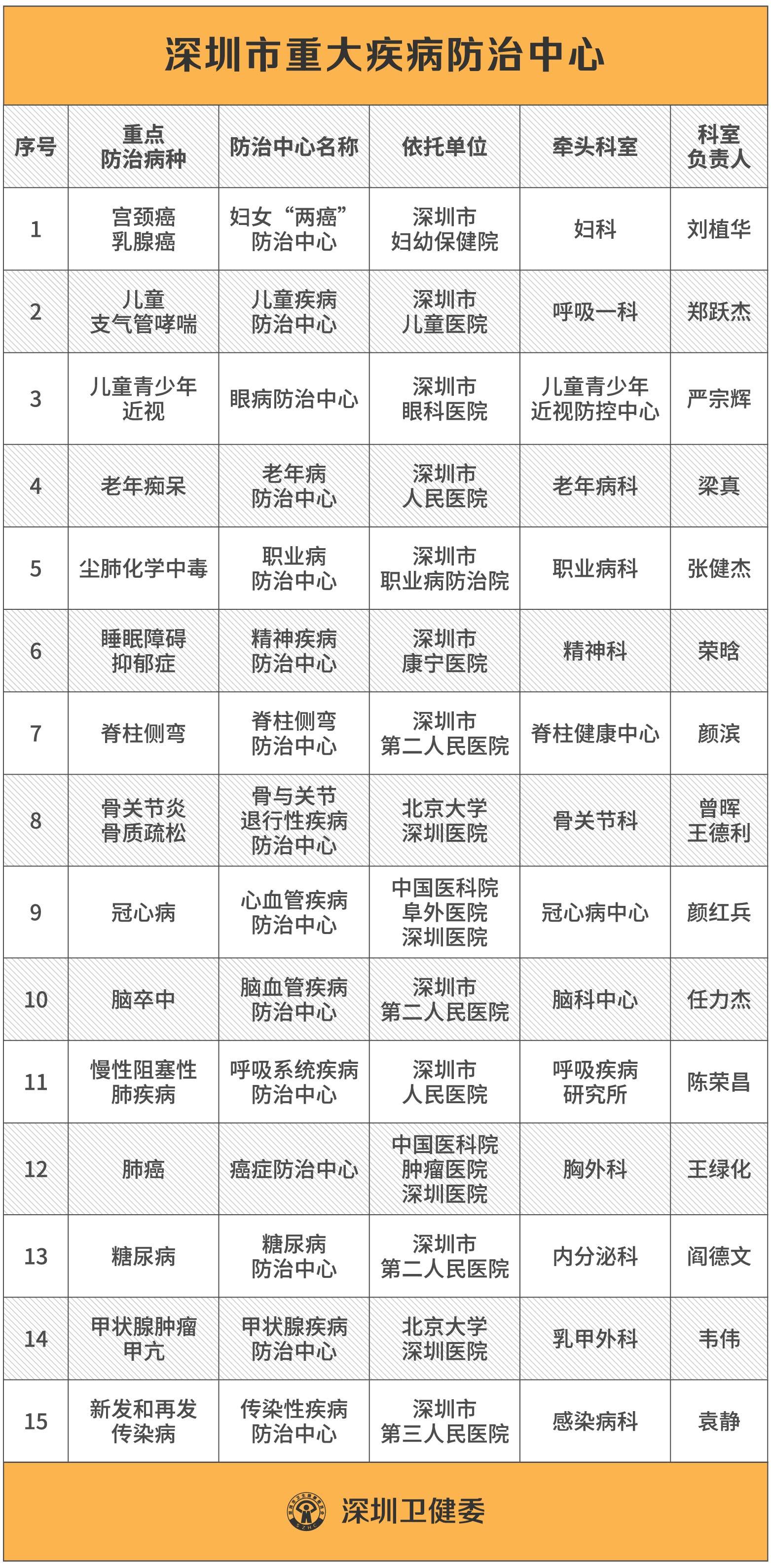 深圳成立15个重大疾病防治中心,全面提升预防救治能力 疾病防治 第1张