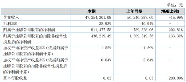 华泰机械2020年上半年净利81.15万扭亏为盈 销售费用同比减少