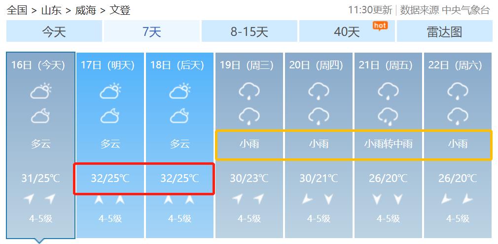 下周最高32℃?!威海熬过下雨天,还得撑住桑拿天