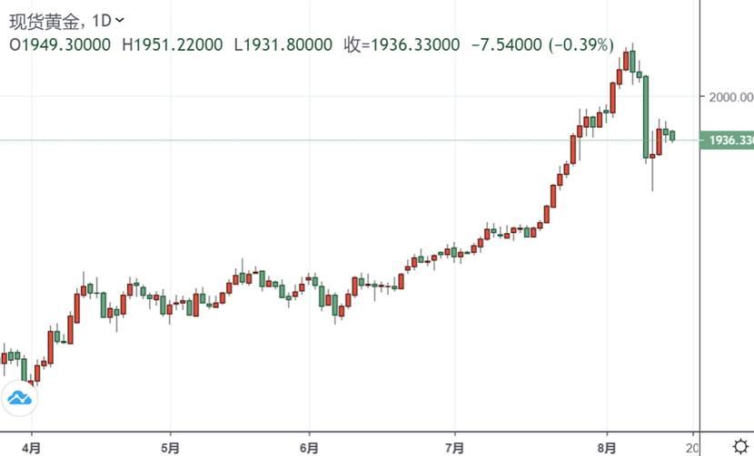 突发行情!黄金短线跳水直逼1930美元 白银跌超1%
