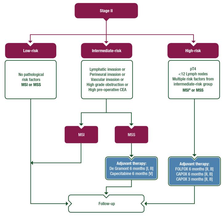 权威再发布!ESMO局部结肠癌临床实践指南8大推荐要点一览
