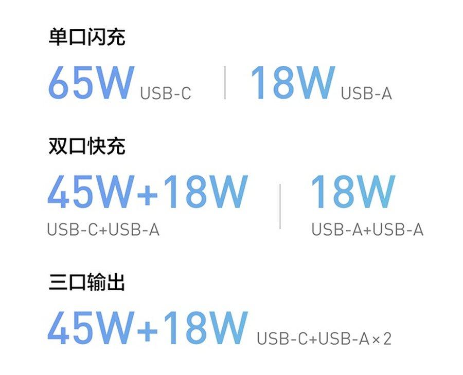 紫米推出65W便携多口充电器 支持3台设备同时充电