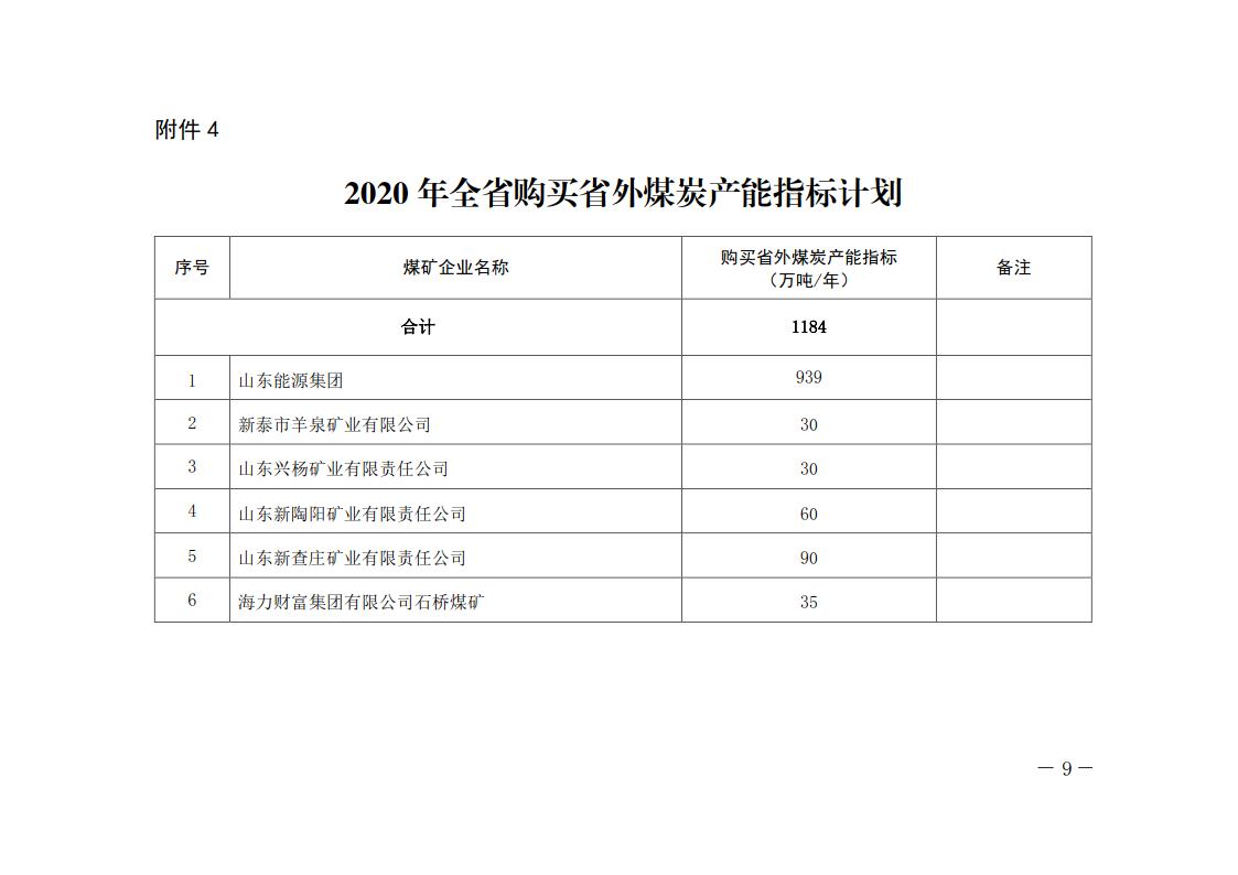 山东省发布2020年全省化解煤炭过剩产能调整方案