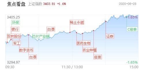 「每日收评」创业板指涨逾2.5%,权重股带领市场走出盘整,低价股持续爆发