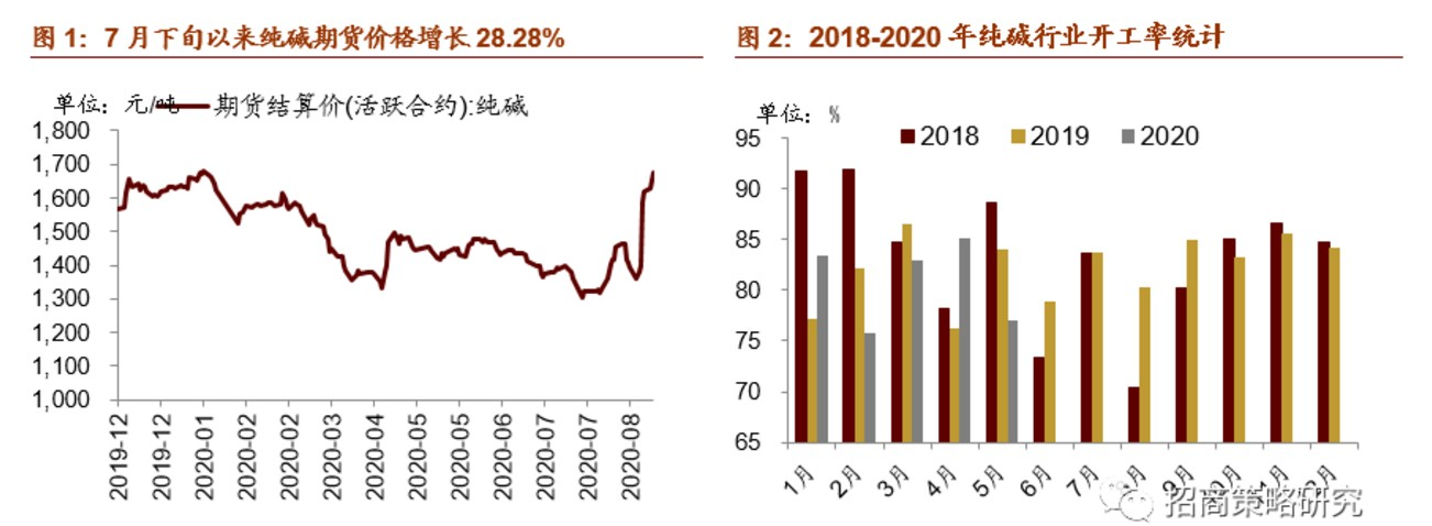 下游玻璃价格持续大涨 纯碱产业打起漂亮翻身仗