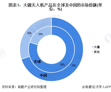 中国无人机现状:大疆***、没有第二 剩下的都是玩具级
