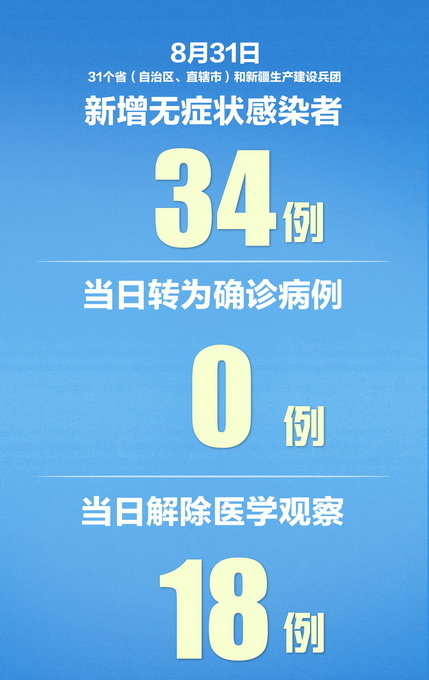 31省区市新增10例境外输入病例,连续16天本土零新增