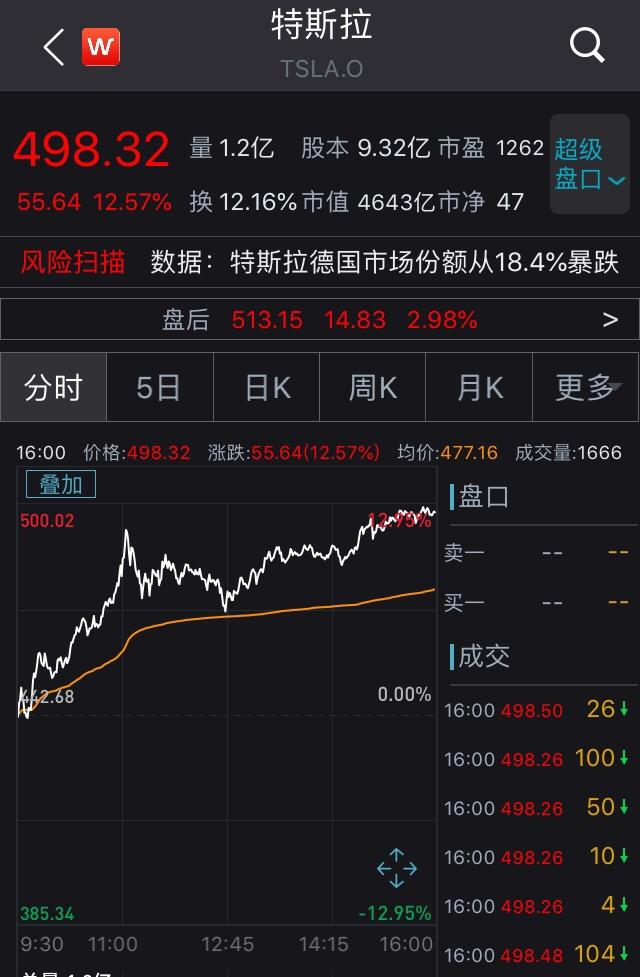 股价暴涨12%!马斯克身家一夜猛增800亿,跻身全球第三富豪,开心的还有韩国股民…