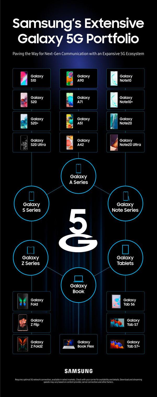 三星早已公布了是多少款5G设备?手机平板笔电居然都是有