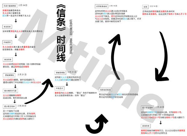 《信条》百度云(电影)网盘【1080P中字】无删减资源已更新