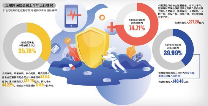 """互联网保险公司业绩""""在线""""上半年市场份额35.78%"""