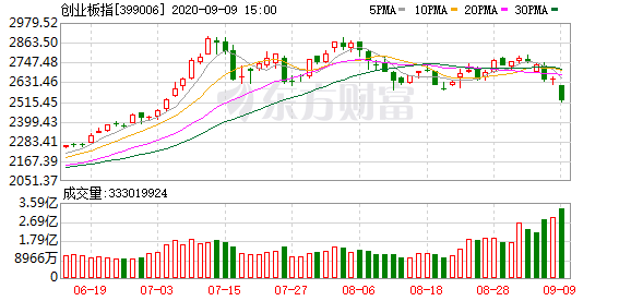 A股市场晚报:三大股指9月回调幅度均超5% 四季度能否重现强势行情?