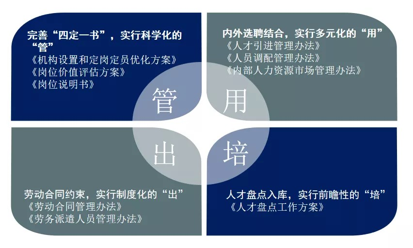 """改革创新再发力 乘风破浪正当时——临沂城投集团构建""""1+3614+MPS+N""""三项制度改革新模式"""