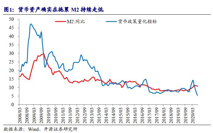 「开源固收 利率」基本面的盲点:利率债的风险可能仍在增加