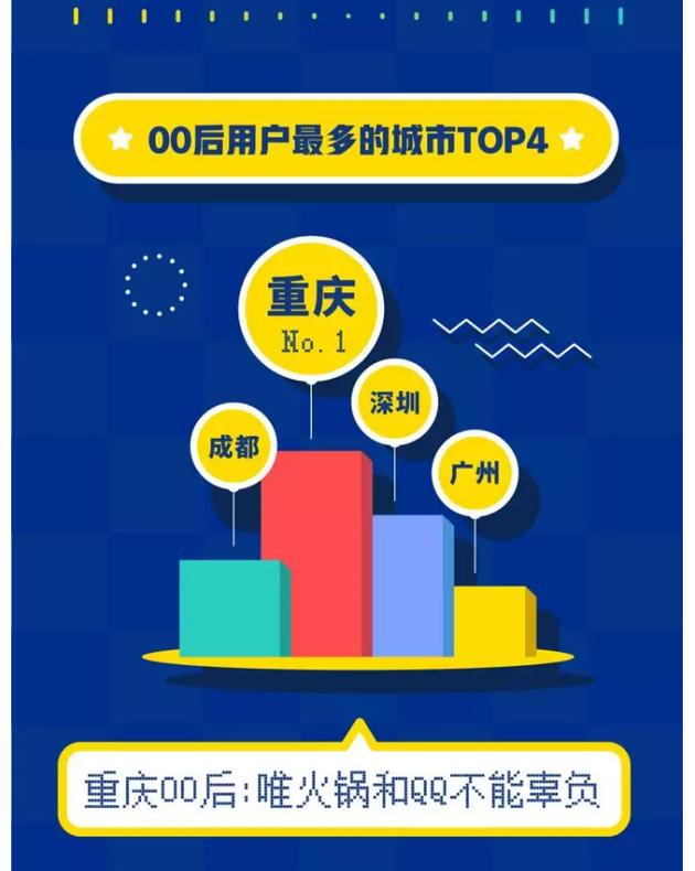 微信儿童版尚未见踪影,QQ抢先宣布:上线青少年模式