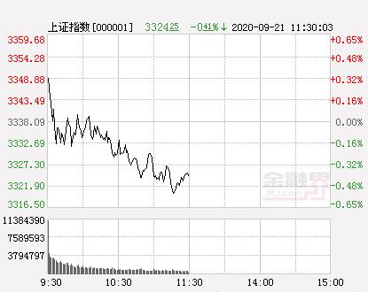 午评:两市震荡走弱沪指跌0.41% 券商股高开低走 军工股逆市爆发