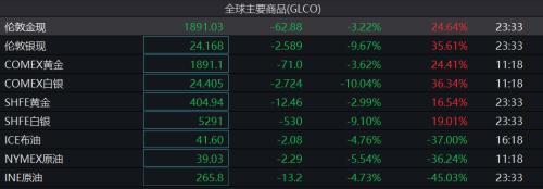 全球恐慌一夜?道指跌超900点,欧股、原油、黄金、白银都在跌……发生了什么?