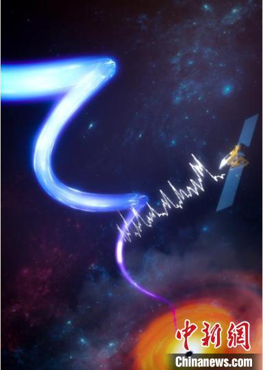 """中国""""慧眼""""卫星发现距离黑洞最近的高速喷流"""