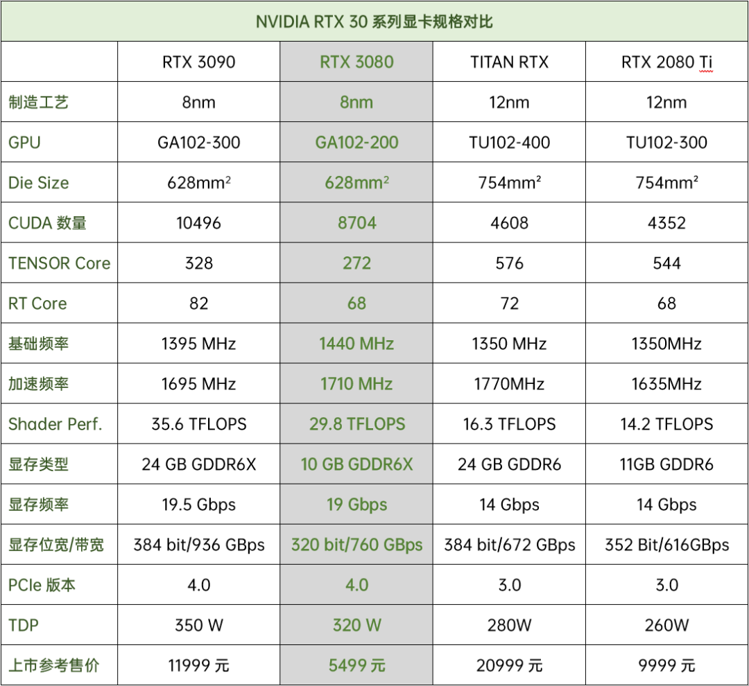 "以""BFGPU""为名,NVIDIA GeForce RTX 3090首发规格解析"