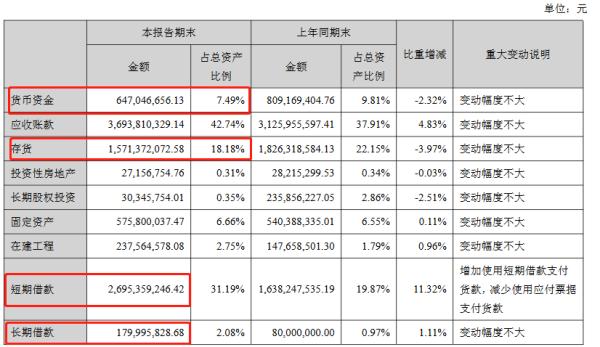 5.72亿存货失踪,广州浪奇上半年亏1.15亿 负债率超79%
