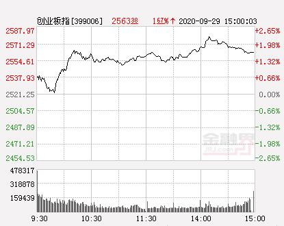 收评:沪指涨0.21%创业板指涨1.67% 成交维持地量 军工板块抢眼