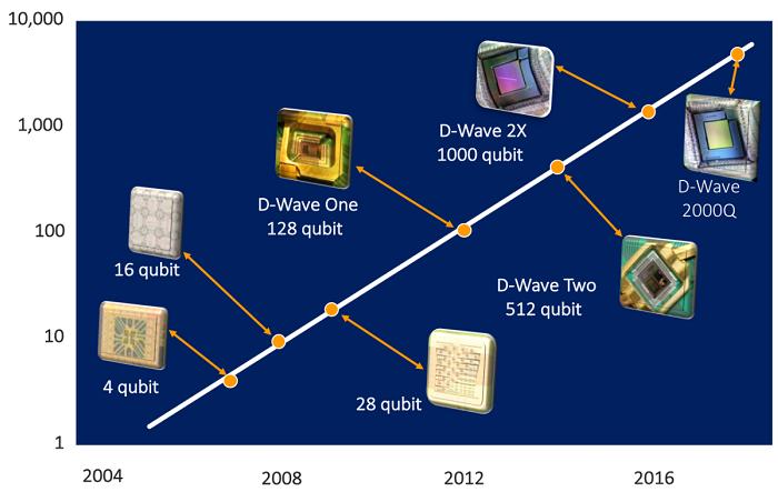 D-Wave宣布具有5000量子比特位的新一代Advantage量子计算系统-第1张图片-IT新视野