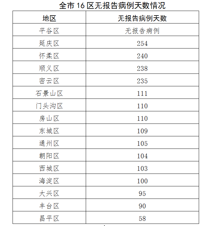 """女子造谣""""北京新增4例确诊"""",拘了"""