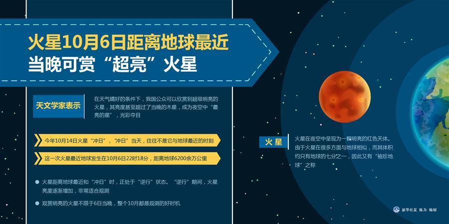 """火星10月6日距离地球最近 当晚可赏""""超亮""""火星"""