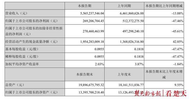 燕京啤酒董事长赵晓东被立案调查 上个月刚获连任